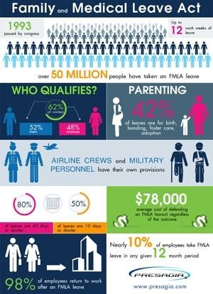 Presagia's FMLA Infographic