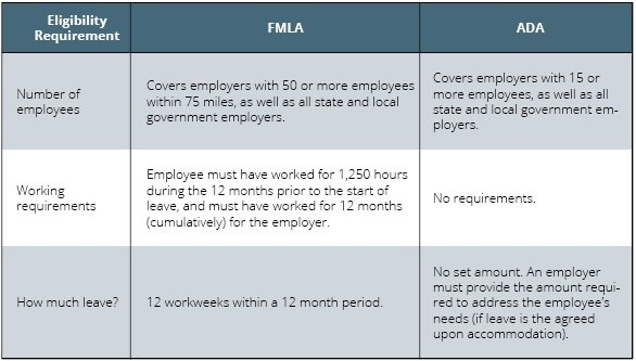 Table that breaks down the eligibility requirements for the FMLA versus for the ADA