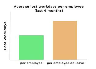 Graph that shows the average lost workdays per employee versus per employee on leave