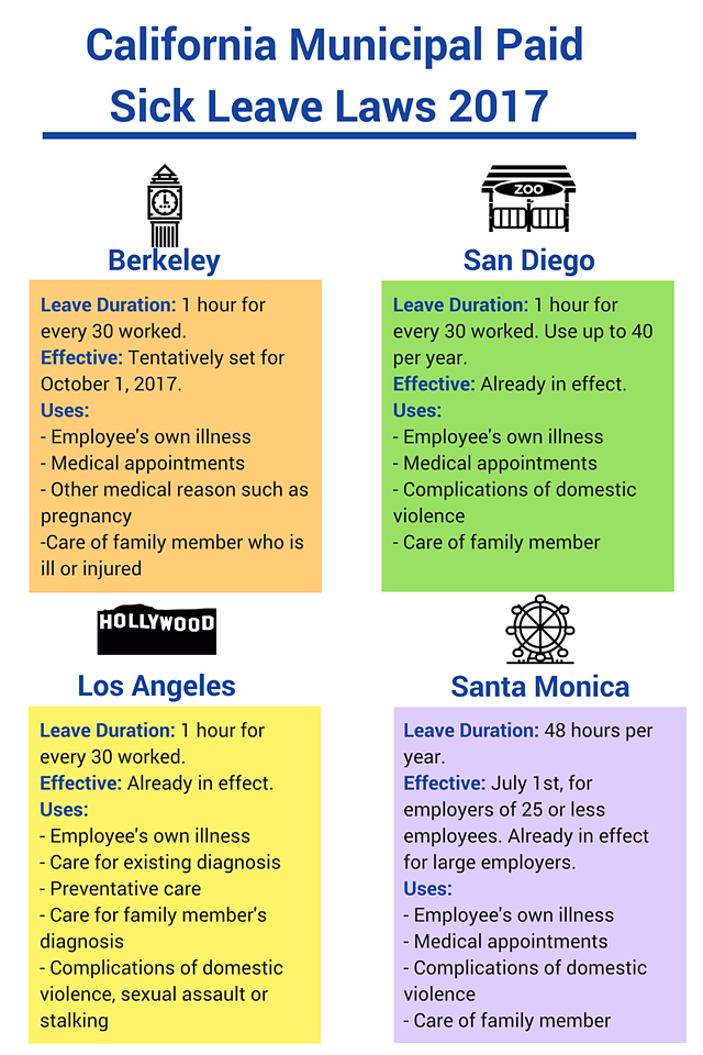 Infographic demonstrating California Municipal Paid Sick Leave Laws of 2017