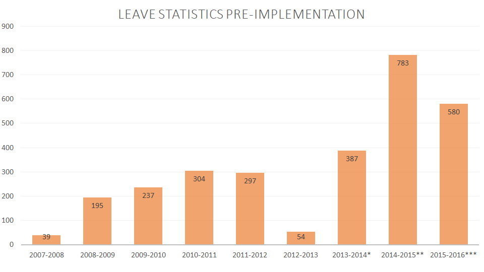 A chart showing FISD's Leave Statistics Pre-Implementation