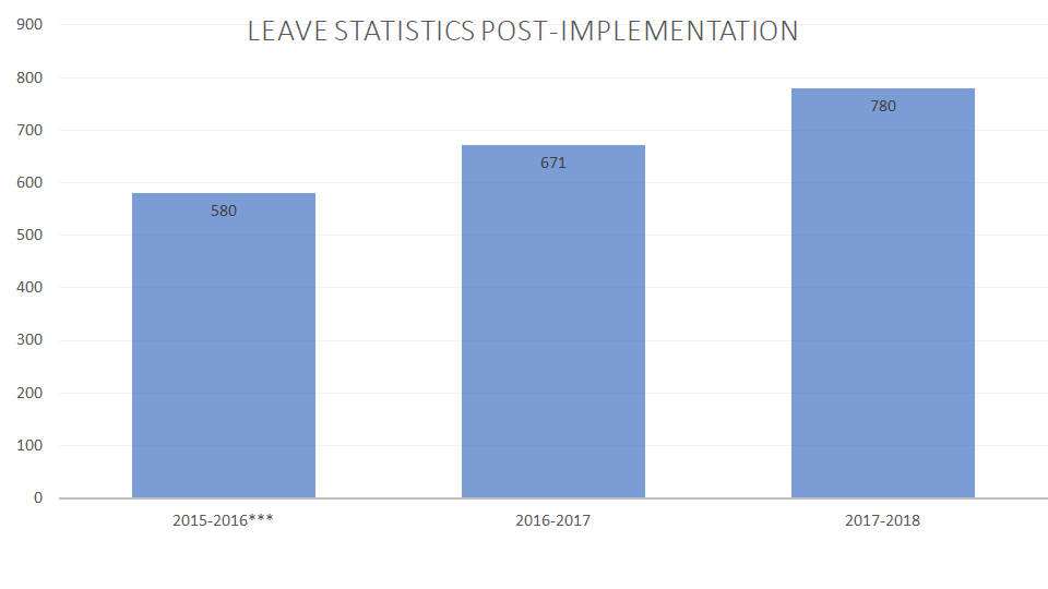 A chart showing FISD's Leave Statistics Post-Implementation