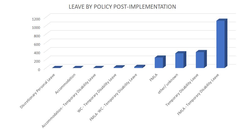 A chart showing FISD's Leave By Policy Post-Implementation