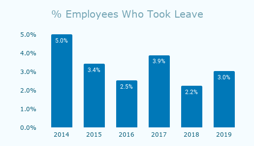 % Employees Who Took Leave at Emmis between 2014-2019