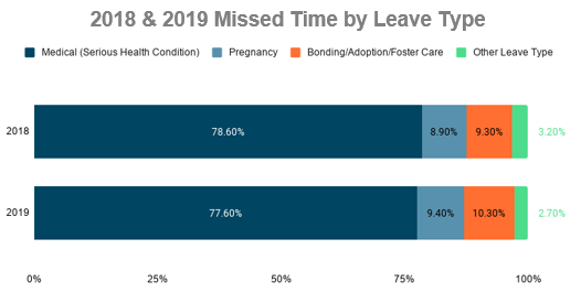 Graph for 2018 & 2019 Missed Time by Leave Type