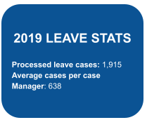 2019 LEAVE STATS  Processed leave cases: 1,915 Average cases per case Manager: 638