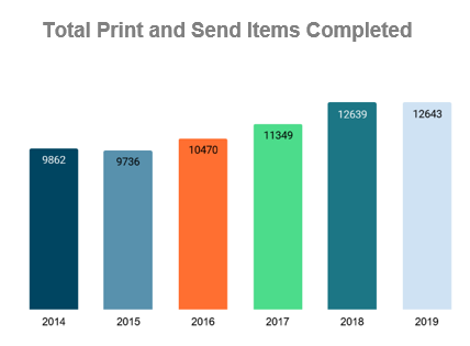 Total Print and Sent Items from 2014-2019