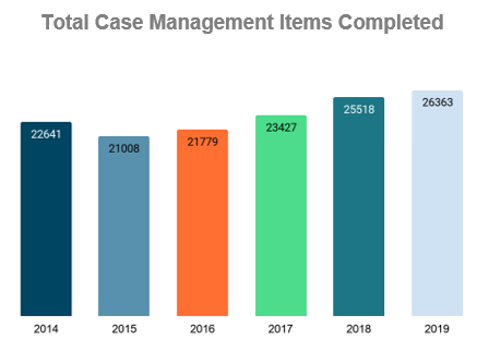 Graph of AtlantiCare's total case management items completed from 2014-2019