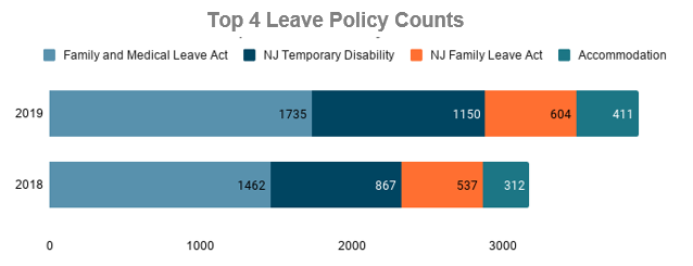Atlaticare-Top 4 leave policy counts