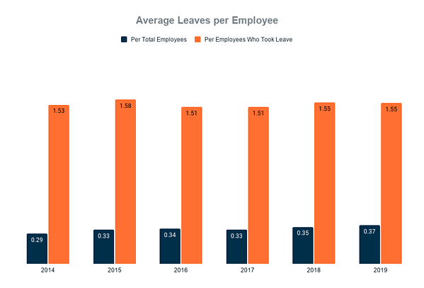 Graph of AtlantiCare's average leaves per employee from 2014-2019
