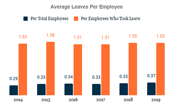 Average Leaves per Employee graph from 2014-2019