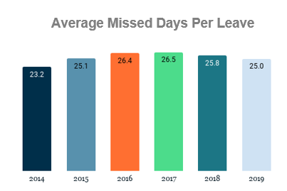 Graph showing missed days per leave from 2014-2019