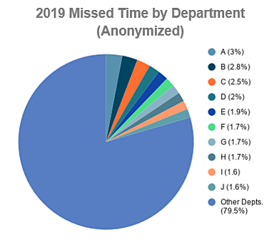 2019 pie chart showing missed time by department
