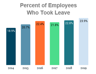 Graph showing percent of employees who took leave from 2014-2019