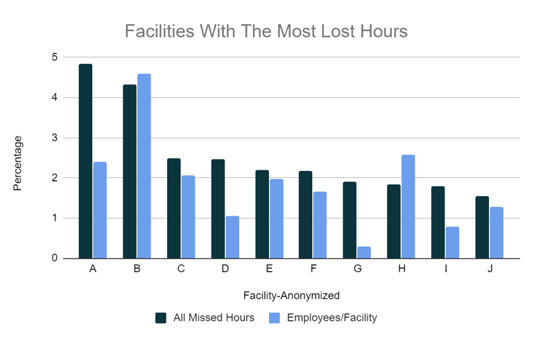 Graph representing most hours lost by facility