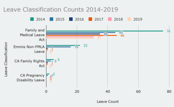 Leave classification counts from 2014-2019