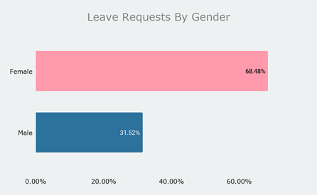 Ultimate- Leave requests by gender
