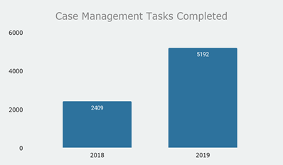 Ultimate- case management tasks completed for 2018 and 2019
