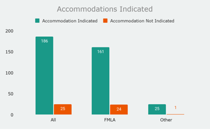 Ultimate-Accommodations Indicated graph