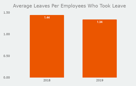 Ultimate-Average Leaves Per Employee Who Took Leave Graph