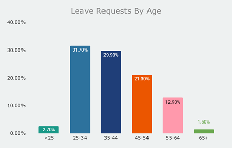 Ultimate-leave requests by age