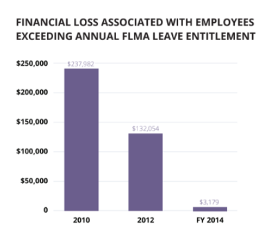 Graph of financial loss associated with FMLA leave entitlement