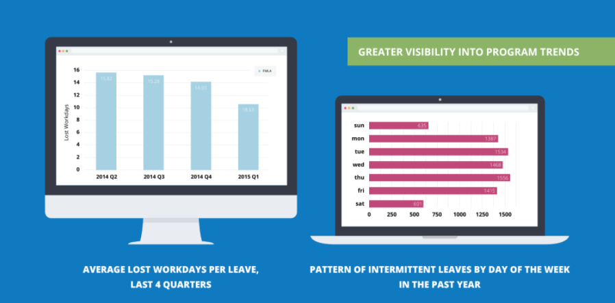 Graph- greater visibility into program trends