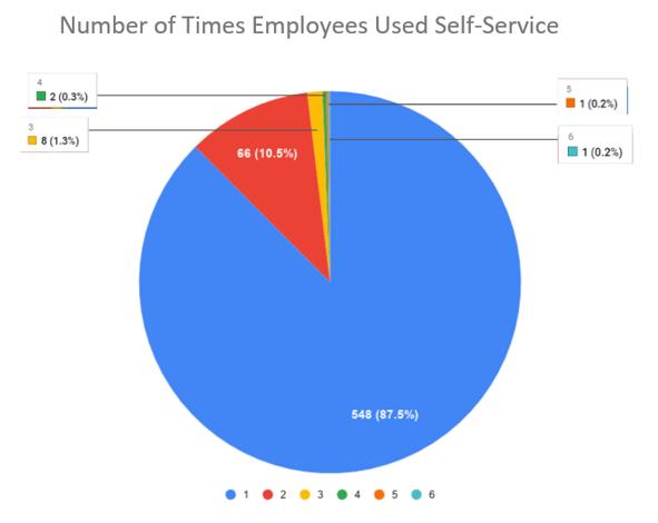 graph of LHC's self-service