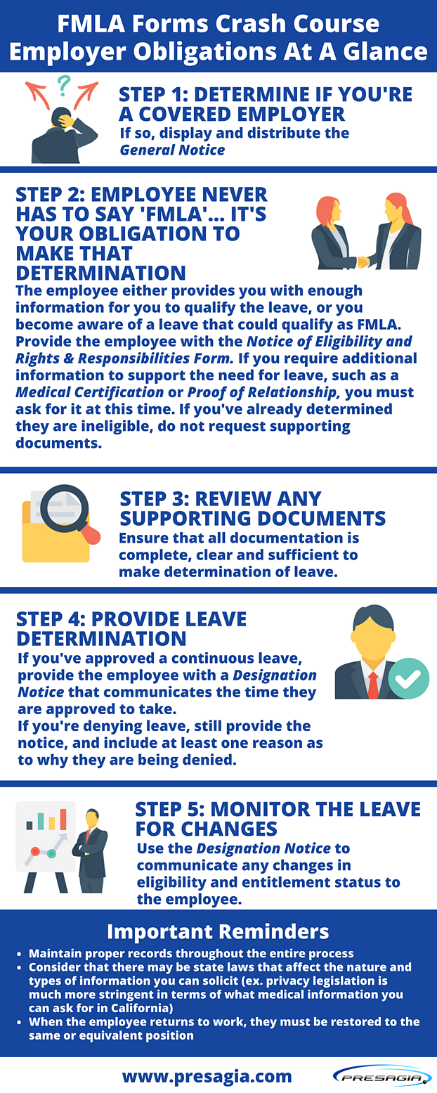 FMLA Forms Infographic - By Presagia