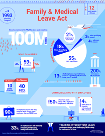 FMLA Infographic Preview