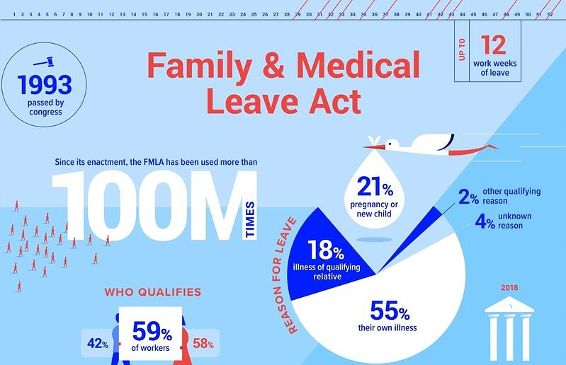 preview of the FMLA infographic
