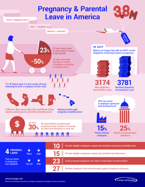 Presagia's New Pregnancy and Parental Leave Infographic